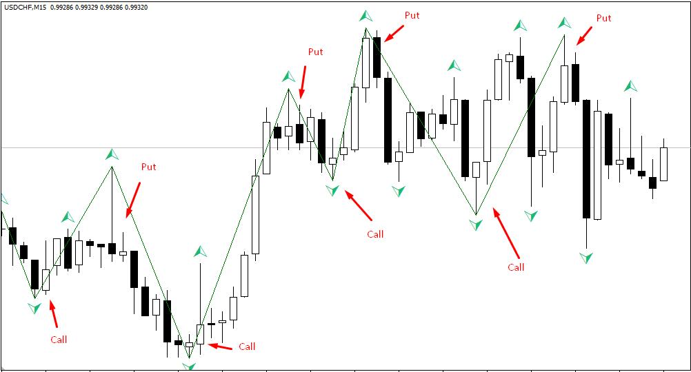 strategii-torgovli-na-optsionah-4