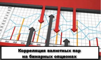 Что такое корреляция валютных пар и как ее использовать в торговле бинарными опционами