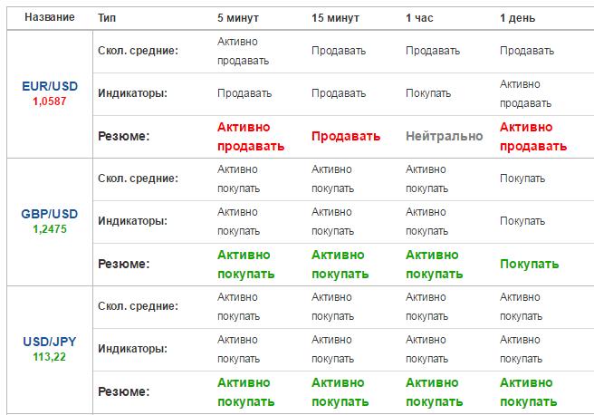 Бинарные опционы лучшие сайты-14