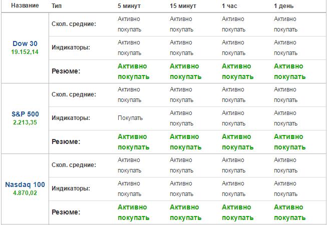 Начало торгов на московской бирже без брокера