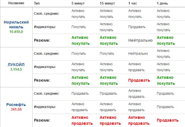 индексы в бинарных опционах