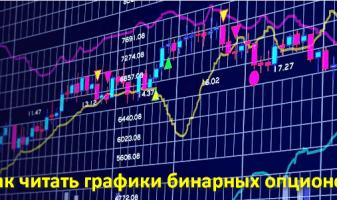 Как читать графики бинарных опционов? Делаем анализ самостоятельно