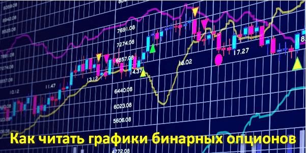 Как понять график бинарных опционов индикаторы для бинарных опционов adx