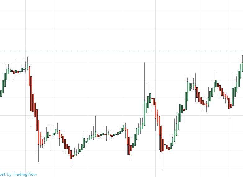 Бинарные опционы как научиться читать графики торговля в бирже