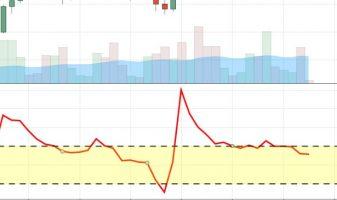 Используем правильно индикатор CCI для бинарных опционов