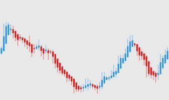 Стратегия по свечам Хейкен Аши для бинарных опционов и описание индикатора