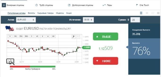 Протестируйте новую платформу бинарных опционов technical analysis in forex market