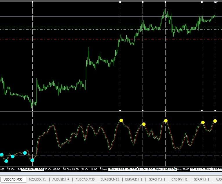 Индикаторы форекс для 15 ти минутных графиков bitcoin trading platforms