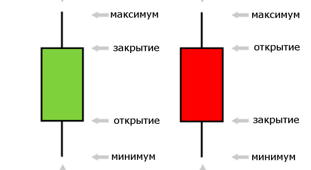 Значение свечей в бинарных опционах
