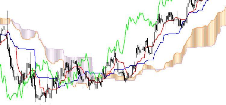 Стратегия торговли для бинарных опционов с индикатором Облако Ишимоку