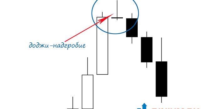 Стратегия Доджи для бинарных опционов— Разворот на вершине