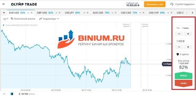 Независимый рейтинг брокеров бинарных опционов-19