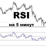 Настройки индикатора RSI на 5 минут для прибыльного краткосрочного трейдинга