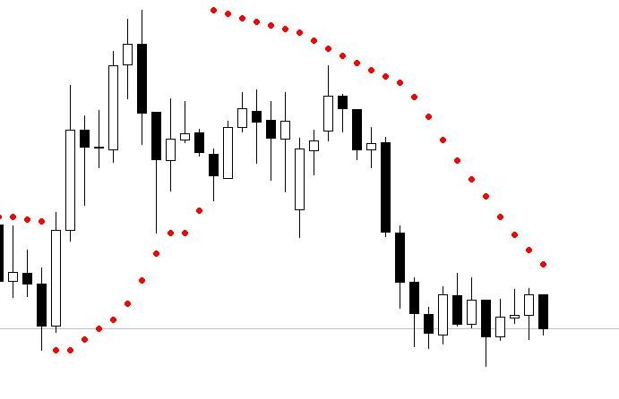 индикаторы для определения торговых сигналов на форексе