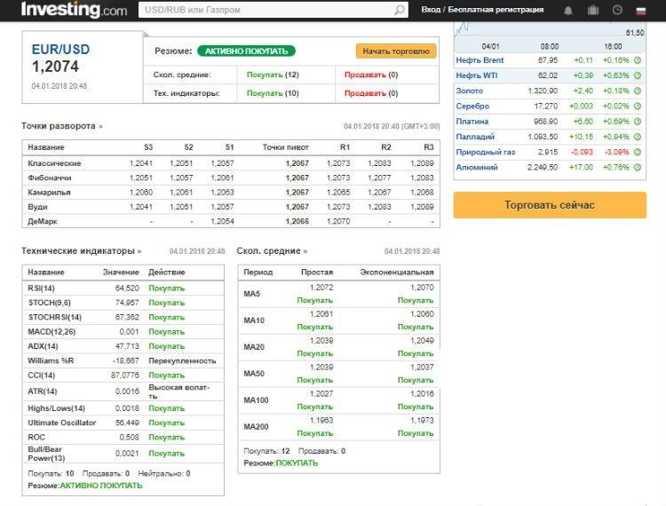 Бинарные опционы сигналы подсказки кто выграл на рынке forex