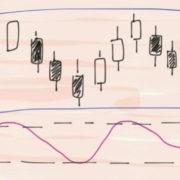 Обучение основам технического анализа на рынке форекс