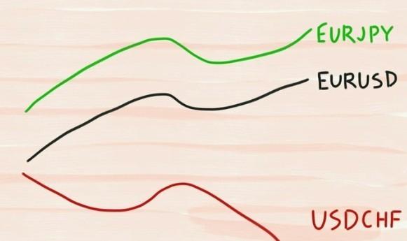 корреляция на форекс