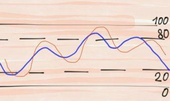 Применение индикаторов осцилляторов на форекс
