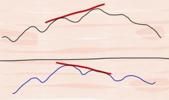 Дивергенция на Форекс: индикаторы для определения и правила торговли