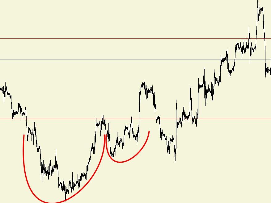 Стратегия форекс сигнал. - YouTube