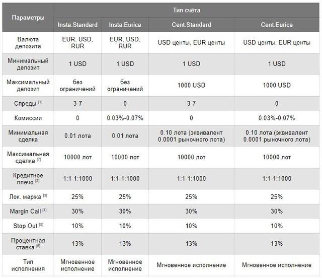 Сравнение типов счетов